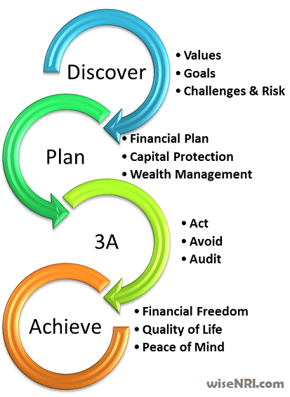 Financial Planning System