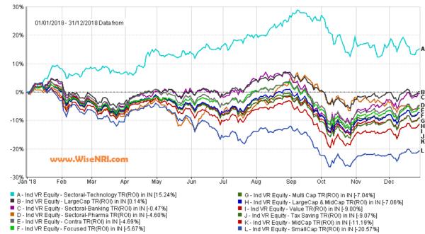 2018 mutual fund performance
